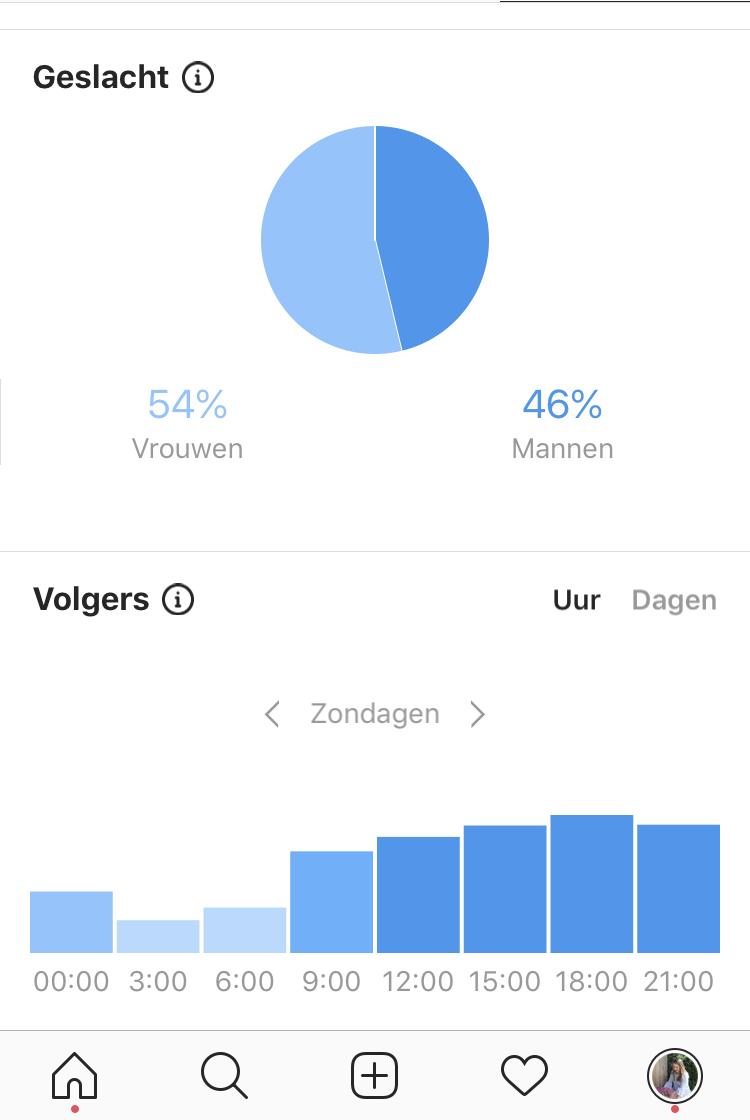 Statistieken op Instagram